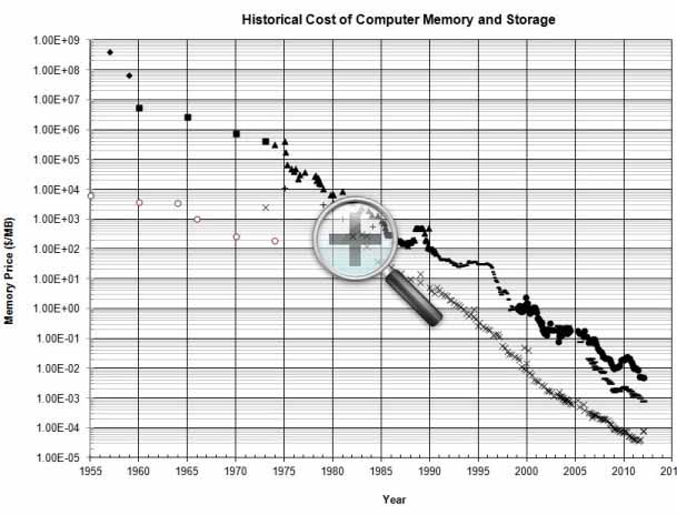 RAM Memory Prices Graph Yearwise