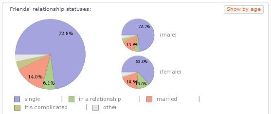 facebook friend relationship status Analysis