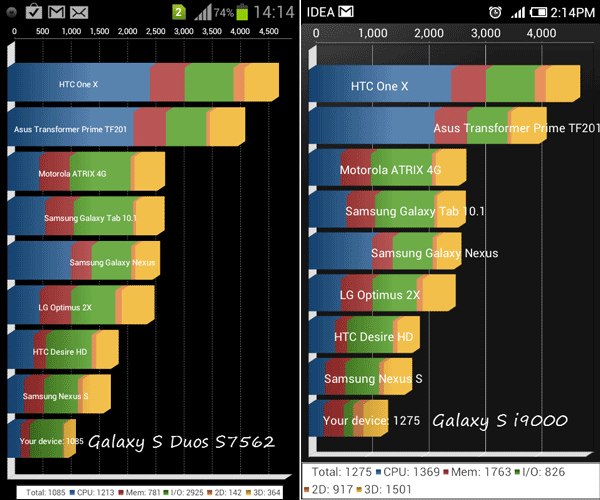 Galaxy S Duos Benchmark Test - Quadrant Score