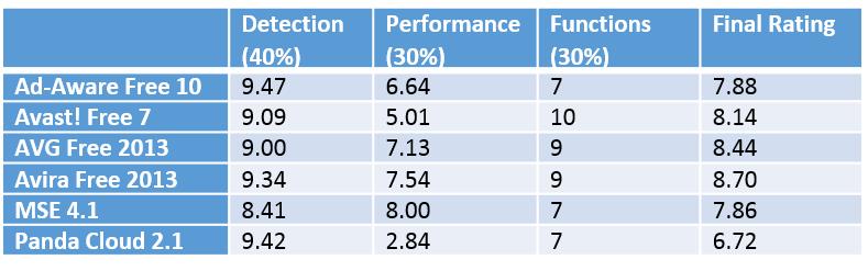 best antivirus 2013 results