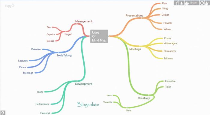 online mind mapping - Free Mindmap Online