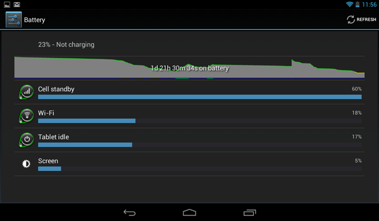 Lava Xtron  Cell standby high battery consumption